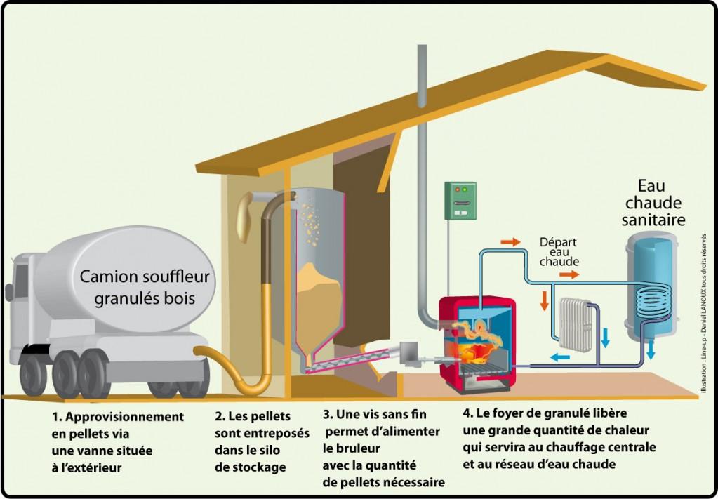 les chaudi res granul s et le stockage magazine et portail francophone des bio nergies. Black Bedroom Furniture Sets. Home Design Ideas