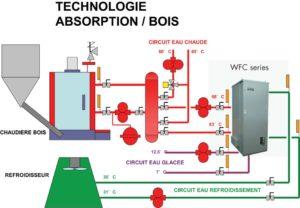 Schéma de principe de l'installation du SMECTOM