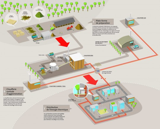 Schéma logistique de la chaufferie bois de Cergy-Pontoise - Cliquer pour agrandir.
