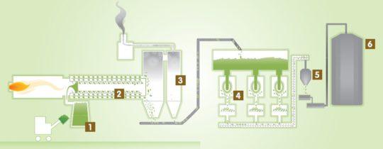 Le processus de granulation à la Coopédom, schéma AILE - Cliquer sur le schéma pour l'agrandir. Légende : 1- La trémie de matière à sécher. 2-Le séchoir rotatif. 3-La séparation cyclonique. 4- La granulation. 6- Le stockage