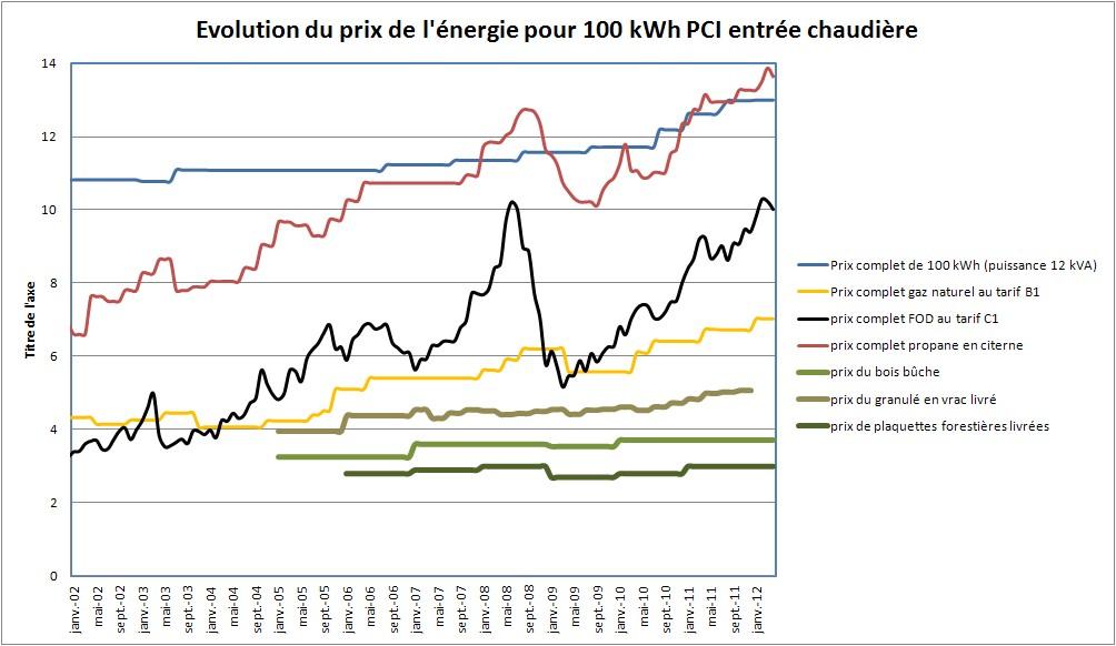 Evolution du prix des énergies