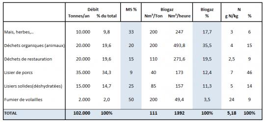 Contribution des différentes biomasses, source Waterleau - Cliquer pour agrandir