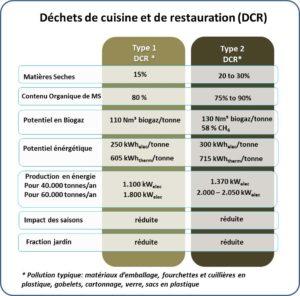 Caractéristiques des déchets de cuisine et de restauration, source Waterleau - Cliquer pour agrandir.