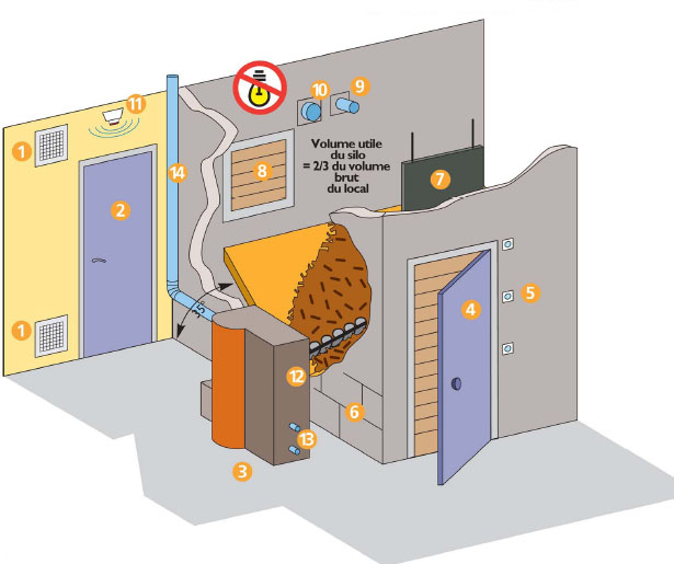 Fiches conseils pour envisager un chauffage domestique for Ventilation cuisine gaz