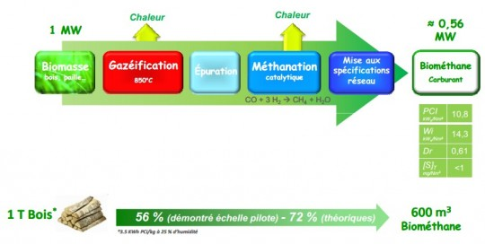 Gaya et la méthanation, produire du méthane à partir de biomasse solide