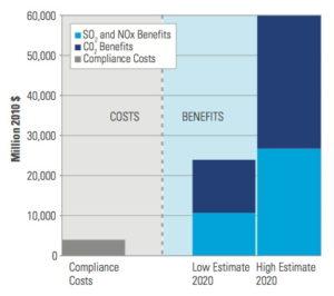 Analyse coûtsbénéfices du projet de réglementation de NRDC