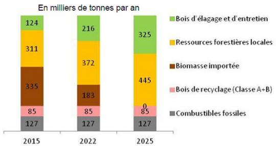 Evolution des approvisionnements de Provence 4 de 2015 à 2025