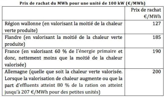 Prix de rachat du MWh en Wallonie