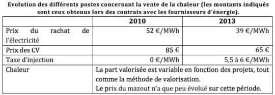 Recettes biogaz wallonie 2010-2013