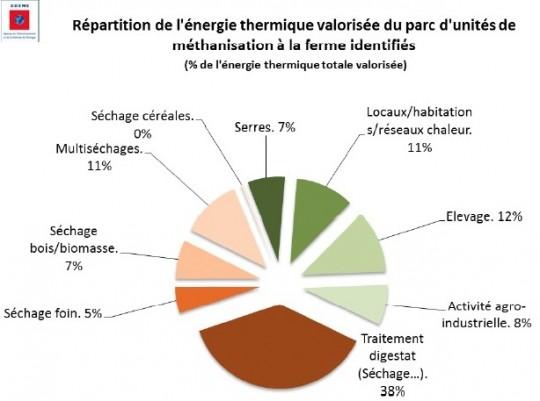 Valorisation thermique à la ferme, Ademe