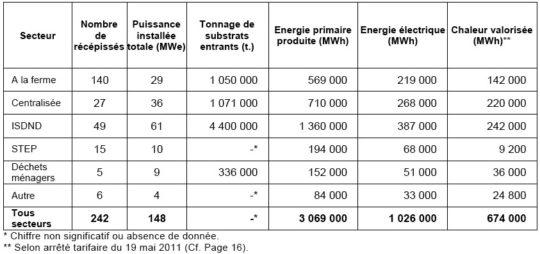 Tableau récapitulatif des données clé par secteur de production de biogaz.