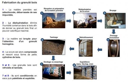 Chaîne de production des granulés de bois EO2 - Cliquer pour agrandir