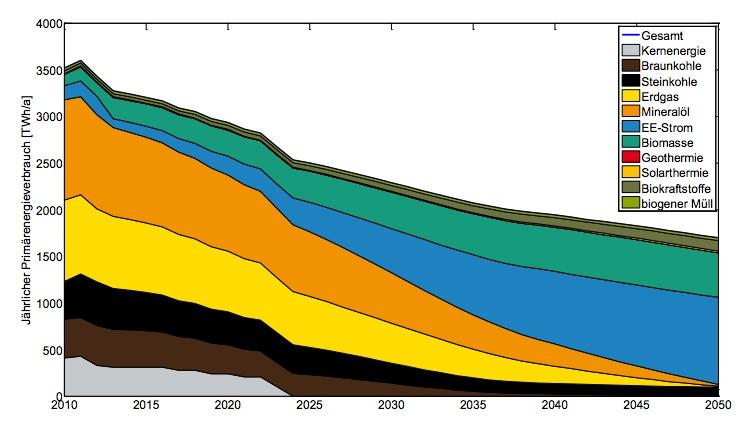 Stratégie de financement de la transition énergétique allemande