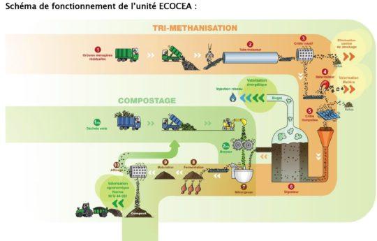 Schéma fonctionnement Ecocéa - Cliquer pour agrandir