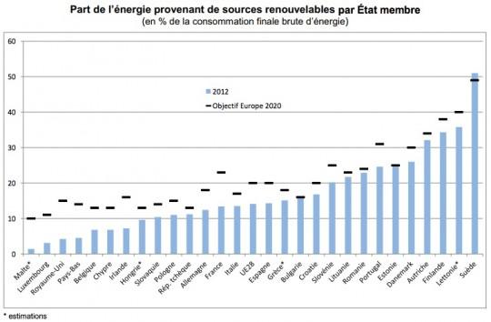 Avancement des objectifs d'énergie renouvelable des Etats e l'EU en 2012 - Cliquer pour agrandir