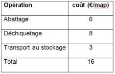 Coût de production moyen exprimé en €:map