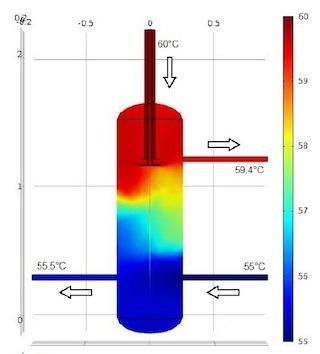 Simulation de flux dans un ballon tampon à brise-jet à plaques