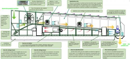 Schéma d'un séchoir en continu Alvan Blanch - Cliquer pour agrandir