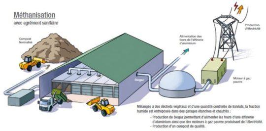 Principe de la nouvelle unité de méthanisation des biodéchets à Blaringhem - Cliquer pour agrandir