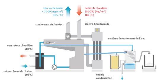 Schéma de principe de la condensation selon SaveEnergy