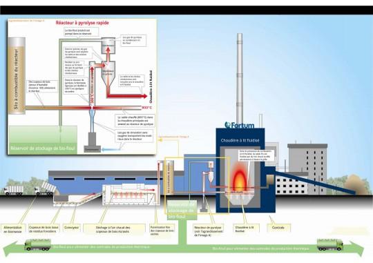 Le processus de pyrolyse intégrée - Cliquer pour agrandir