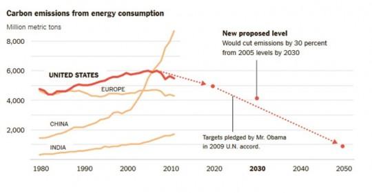 """Les émissions de CO2 liées à la consommation énergétique. Crédits : """"An Aggressive Climate Initiative"""", PARLAPIANO Alicia, New York Times - Cliquer pour agrandir."""