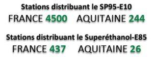 Nombre de stations distribuant de l'éthanol à la mi-2014 en France