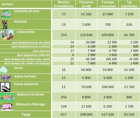 Etat des lieux Bretagne 2014 - Aile - Cliquer pour agrandir.