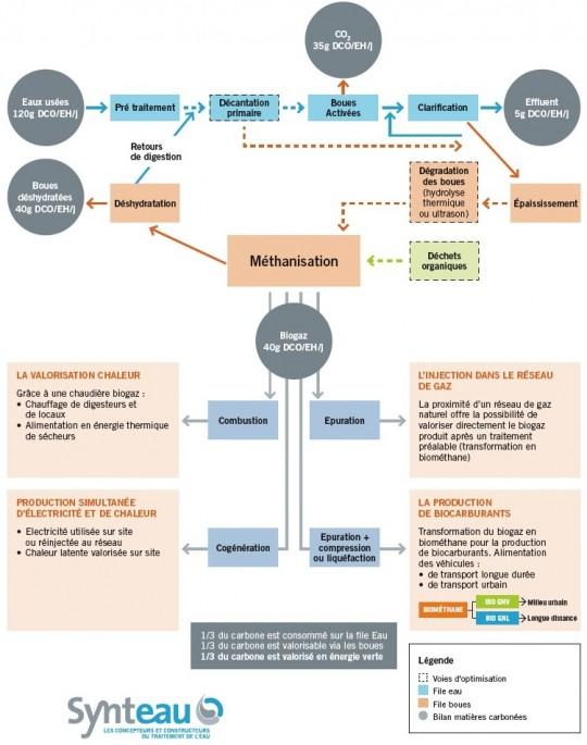 Les voies de valorisation des boues d'épuration par méthanisation, crédit Synteau - Cliquer pour agrandir.