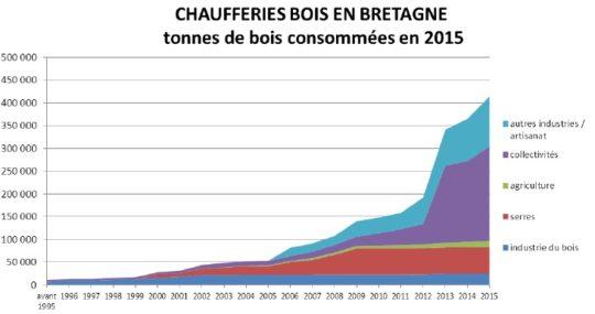 Evolution de la consommation de bois déchiqueté en Bretagne - Cliquer pour agrandir.