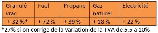 Evolution des prix des combustibles de 2009 à 2014