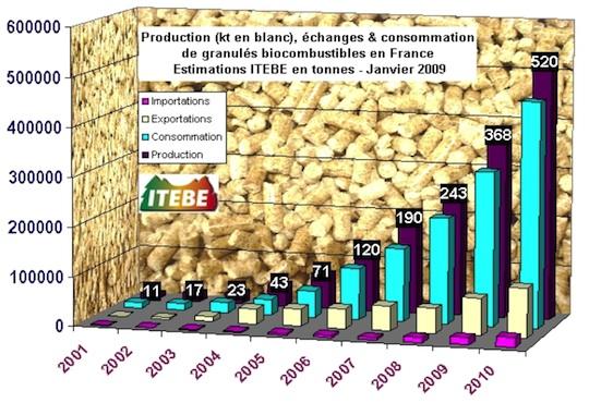 Historique de la production granulés en France, F. Douard 2009