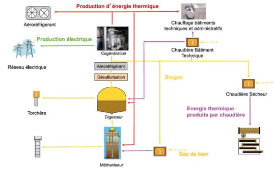 La production d'énergie thermique - Cliquer pour agarndir
