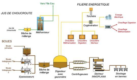 Le traitement des boues et la production de biogaz - Cliquer pour agrandir.