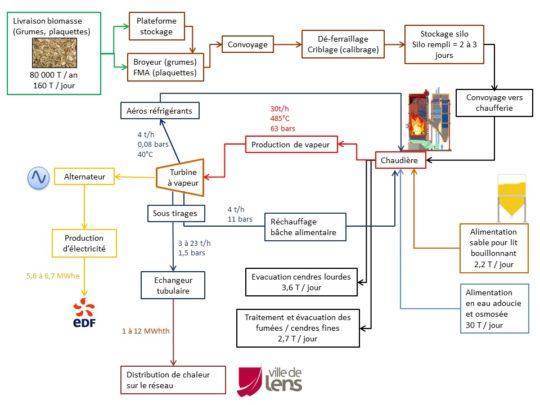 Organisation de la centrale biomasse de Lens. Cliquer sur le schéma pour l'agrandir.
