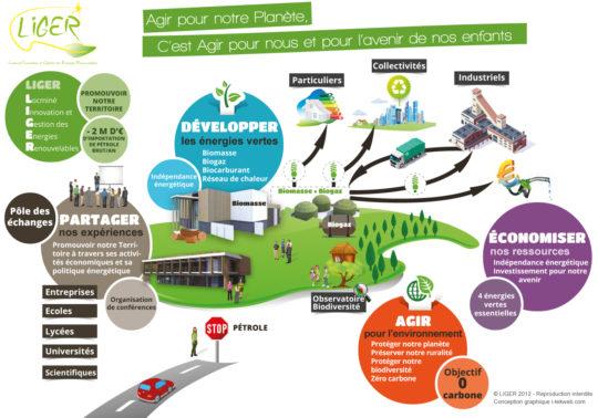 La SEM Liger de Locminé, bientôt prête pour son triplé de bioénergies