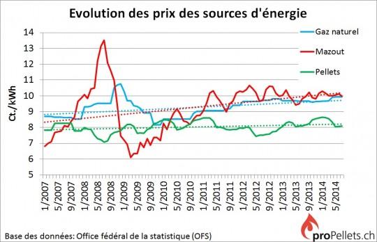 Evolution comparative des prix, y compris les lignes de tendance (en pointillés), pour les granulés de bois, le mazout et le gaz naturel - Cliquer pour agrandir.