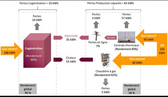 Comparaison de la cogénération et de la production séparée de chaleur et d'électricité à partir du gaz naturel - Sources : EDF, CRE, ADEME – Cliquer pour agrandir.