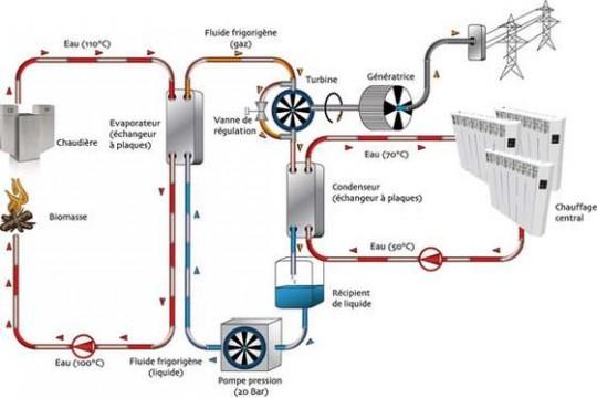 Schéma de micro-cogeneration à bois, Ecometis -Novotek