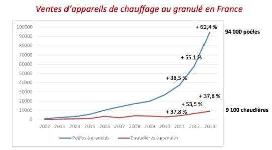 Evolution des ventes d'appareils de chauffage à granulés en France, source Propellet France  - Cliquer pour agrandir.