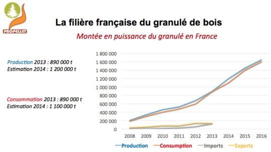 La monté en puissance du granulé de bois en France - Cliquer pour agrandir.