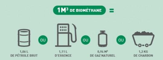 Equivalences m3 de méthane, MT Energie