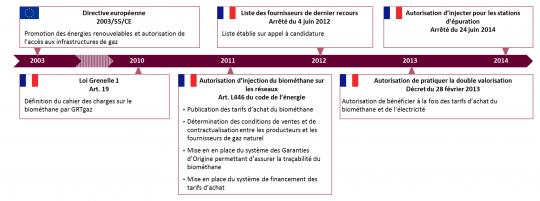 Evolution progressive du cadre réglementaire de l'injection de biométhane. Source : Analyse Sia Partners - (Cliquez pour agrandir)