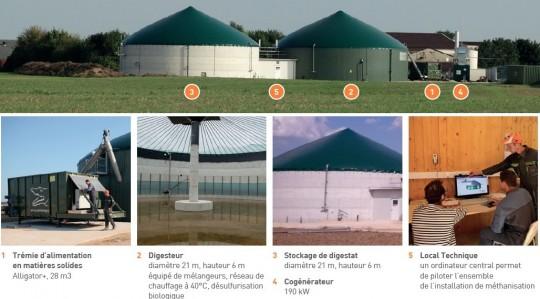 Postes de l'unité de méthanisation de Clesles, photos MT Energie - cliquer pour agrandir.