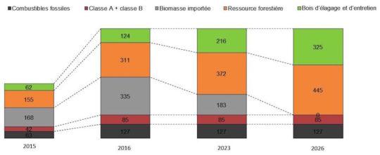 Plan d'approvisionnement prévisionnel en milliers de tonnes par an. Cliquer sur l'image pour l'agrandir.