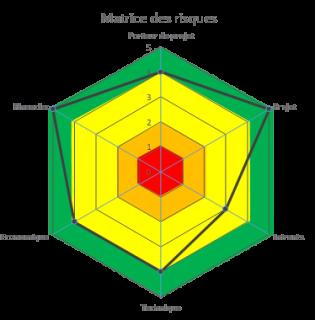 Radar de risques Unica Conseils