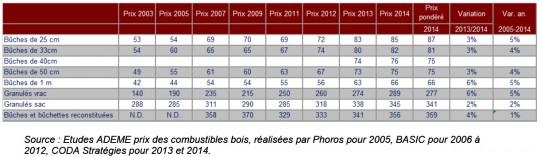 Evolution des prix des combustibles bois livrés sur le marché des particuliers en France (en € TTC/stère pour les bûches et en € TTC/tonne pour les autres combustibles). Cliquer pour agrandir.