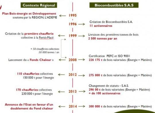 Historique Biocombustibles SAS - Cliquer pour agrandir.