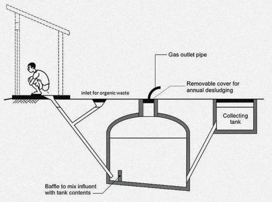 Principe de la production de biogaz de toilettes