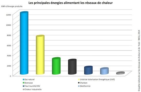 Les principales énergies alimentant les réseaux de chaleur français en 2014, source SNCU